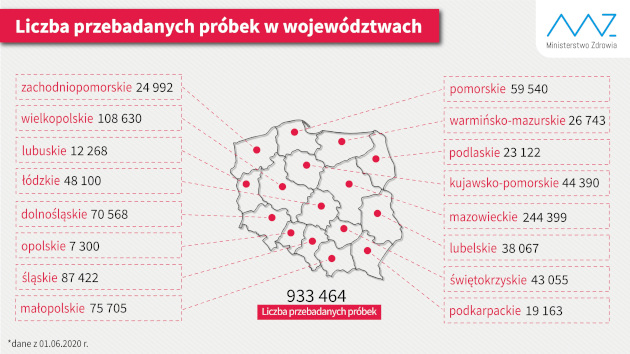 liczba wykonanych testów stan na 1 czerwca 2020