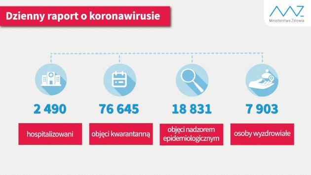 raport dzienny Ministerstwa Zdrowia, opublikowany 19.05.2020