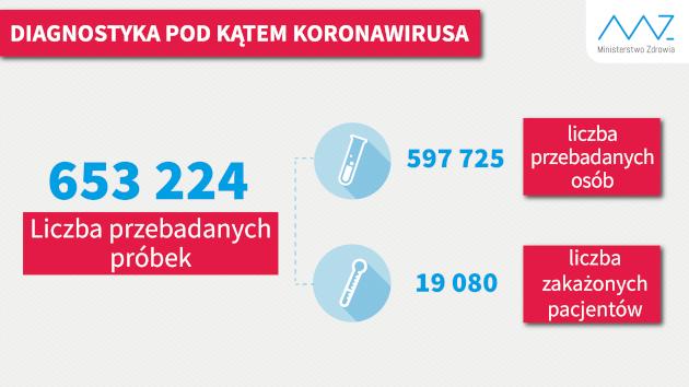 liczba testów wykonanych w ciągu doby, 19.05.2020