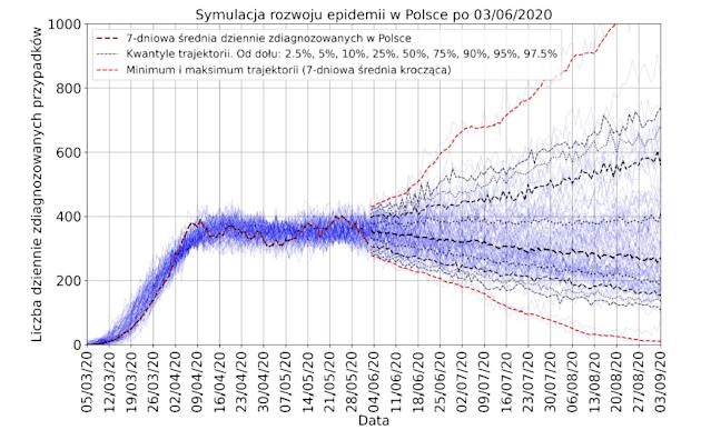rozwój epidemii w Polsce