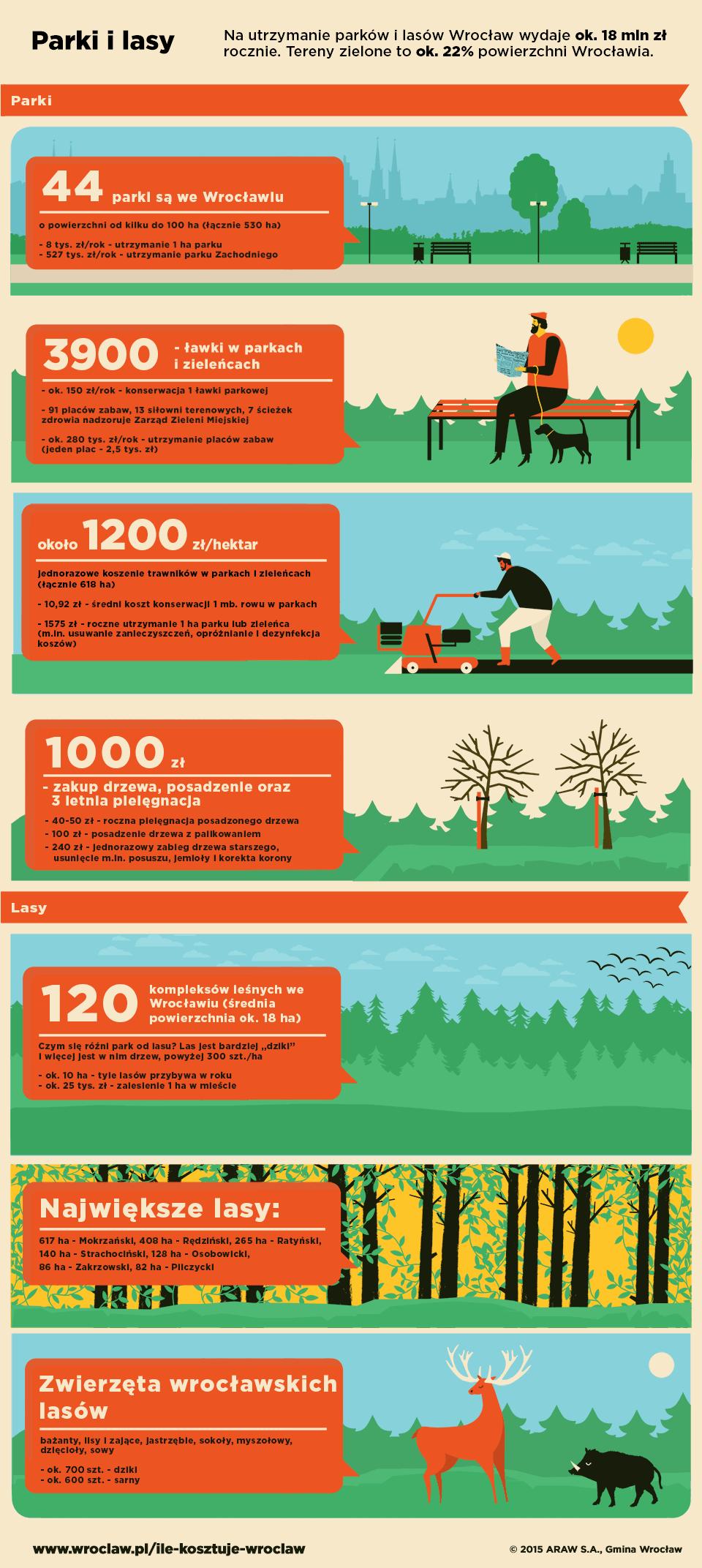 Na utrzymanie parków i lasów miasto Wrocław wydaje ok. 18 mln zł.