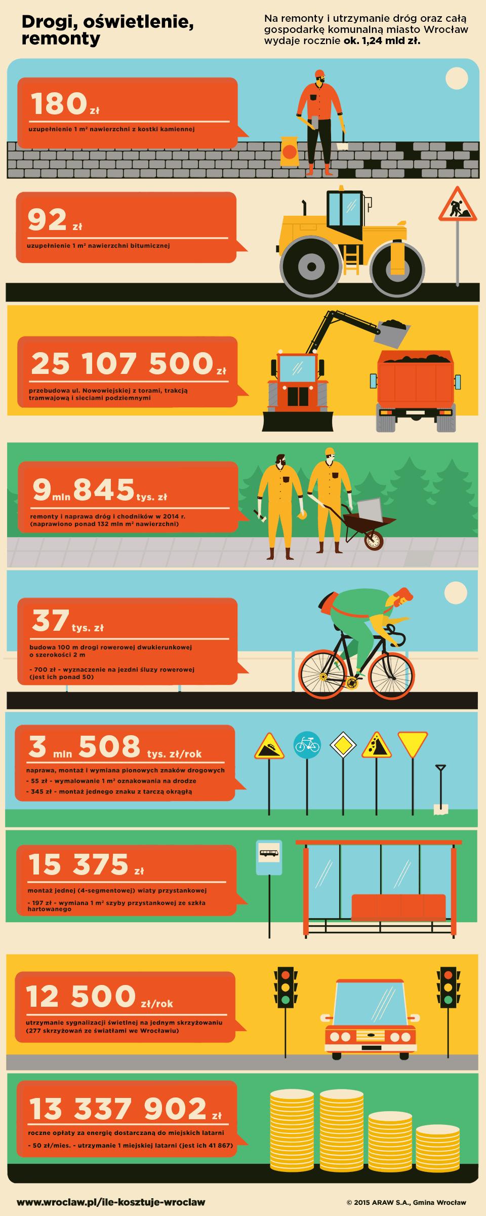 Gospodarka komunalna, transport, łączność ok. 1 mld 240 mln zł