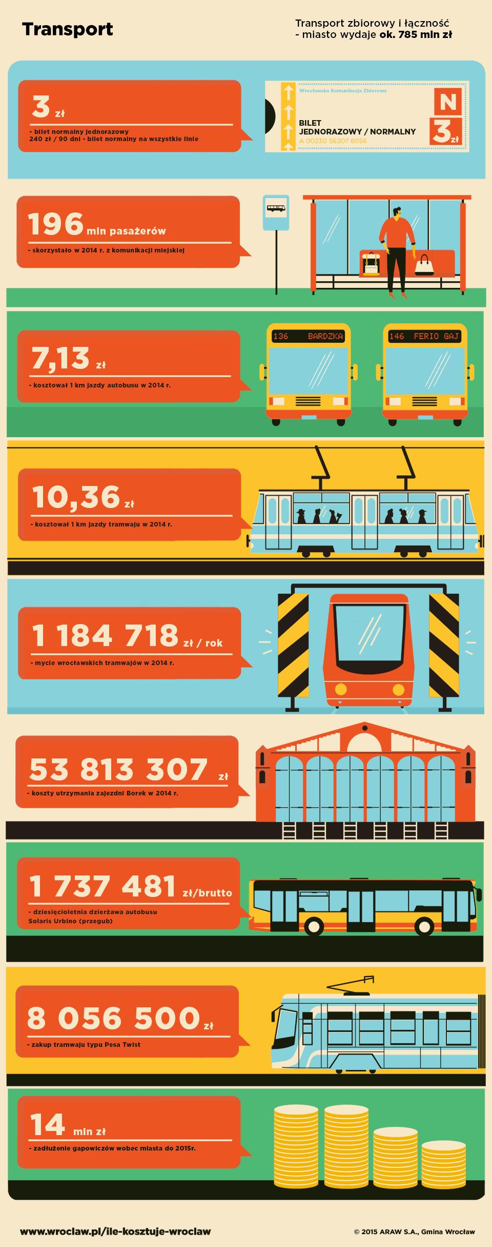 Transport zbiorowy i łączność - miasto wydaje ok. 785 mln zł