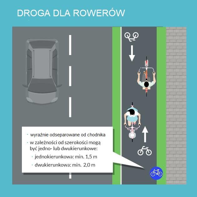 droga dla rowerów infografika