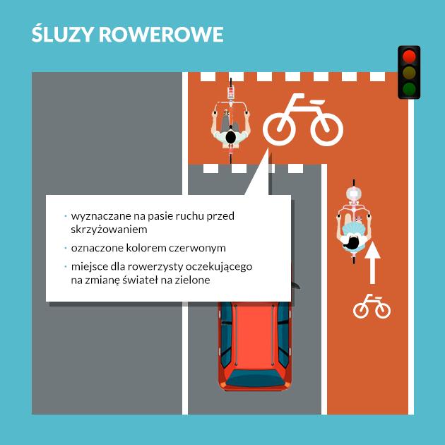 śluza rowerowa infografika