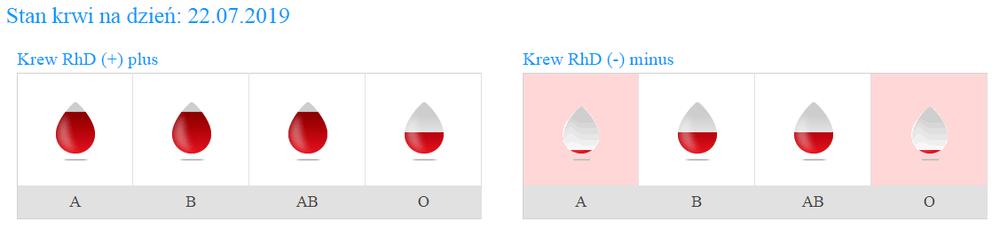 Sprawdź Gdzie Możesz Oddać Krew Harmonogram Wwwwroclawpl