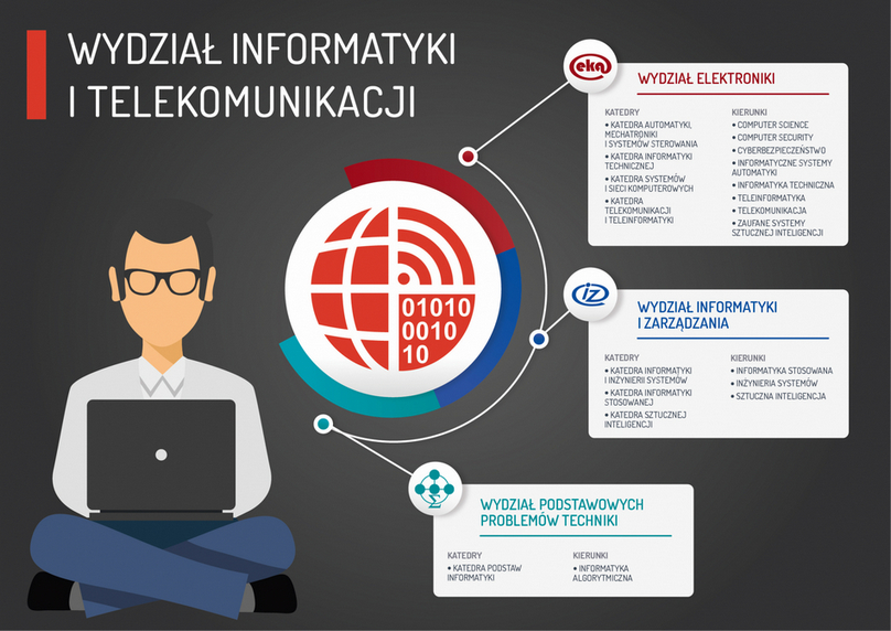 Oferta Wydziału Informatyki i Telekomunikacji PWr