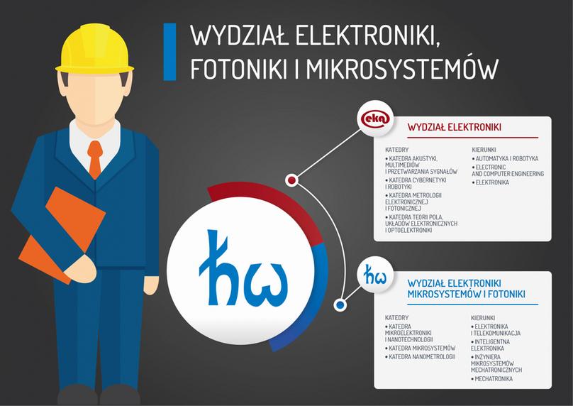 Oferta Wydziału Elektroniki, Fotoniki i Mikrosystemów PWr