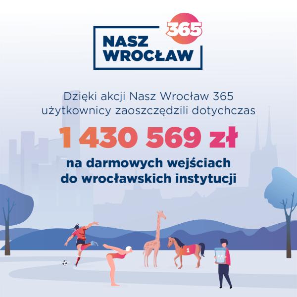 Dzięki akcji Nasz Wrocław 365 użytkownicy zaoszczędzili 1 430 569 zł na darmowych wejściach do wrocławskich instytucji